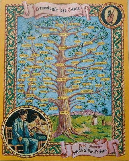 Árbol genealógico del cante flamenco