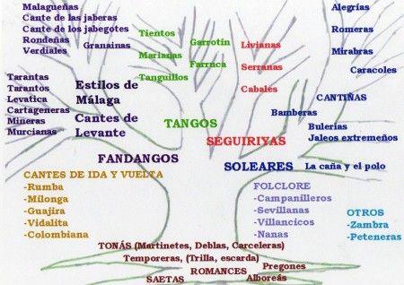 Esquema del árbol genealógico del cante flamenco